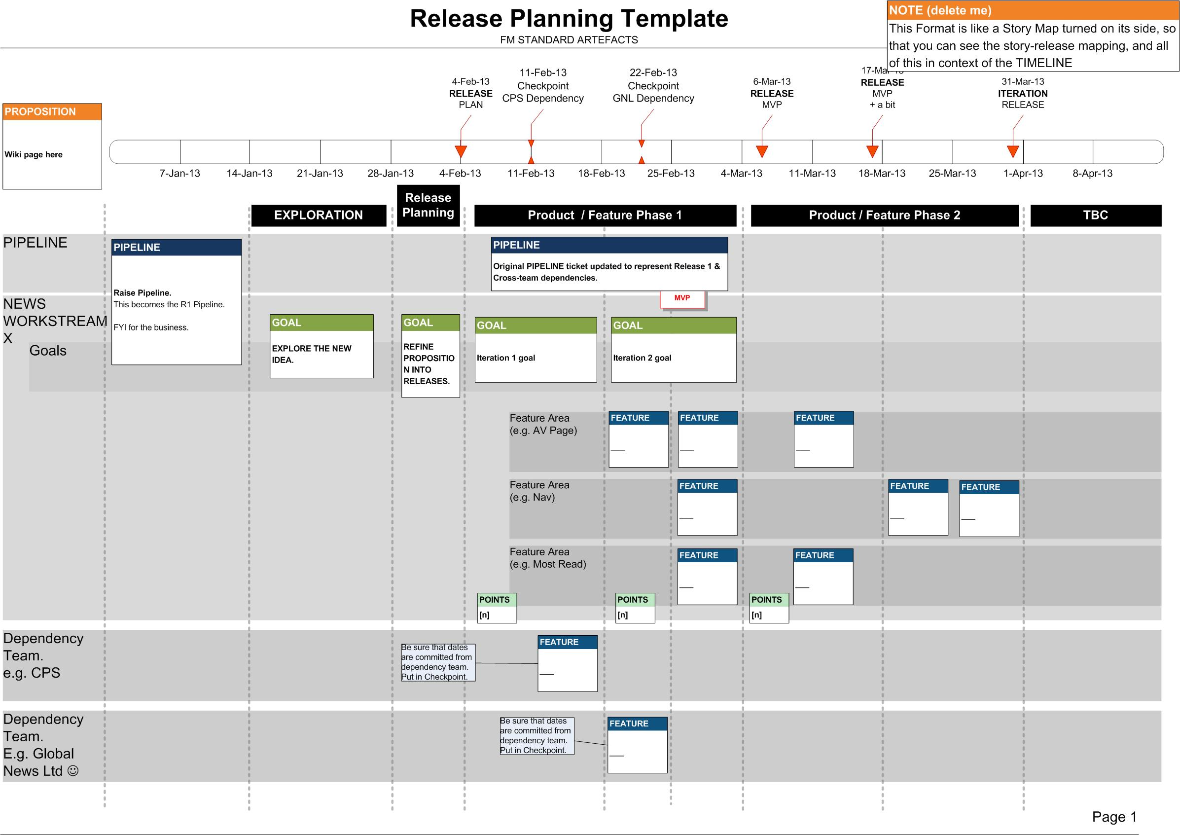 Launching a new BBC News Lean Agile Delivery Process – Release Planning Template