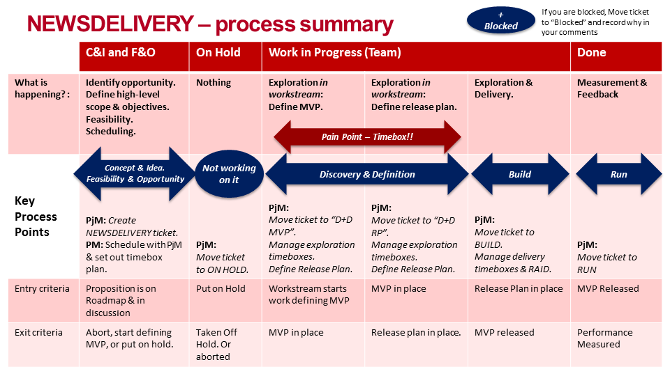 BBC News Delivery Process