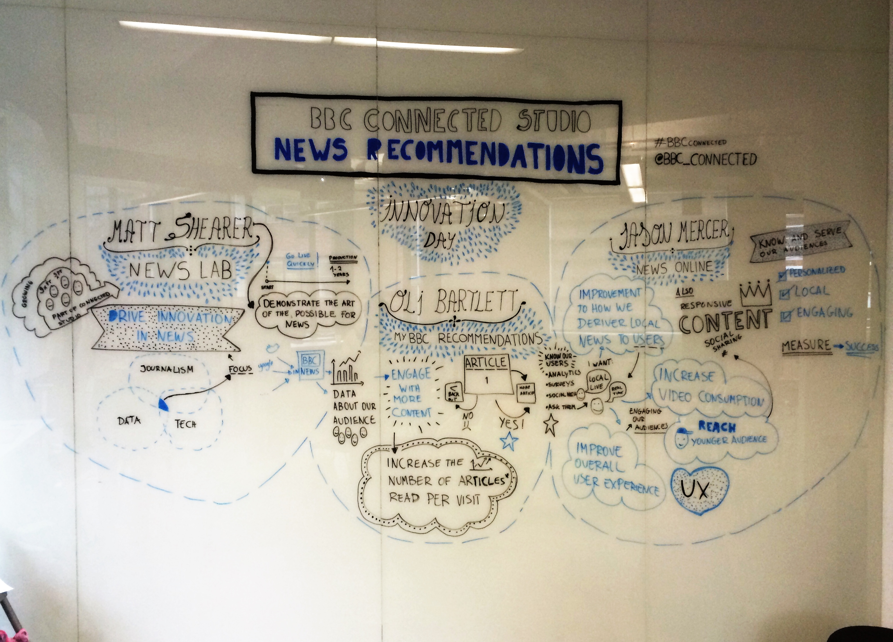 News Recommendations Illustration Representation by Deloitte, at Deloitte Digital in Clerkenwell, London